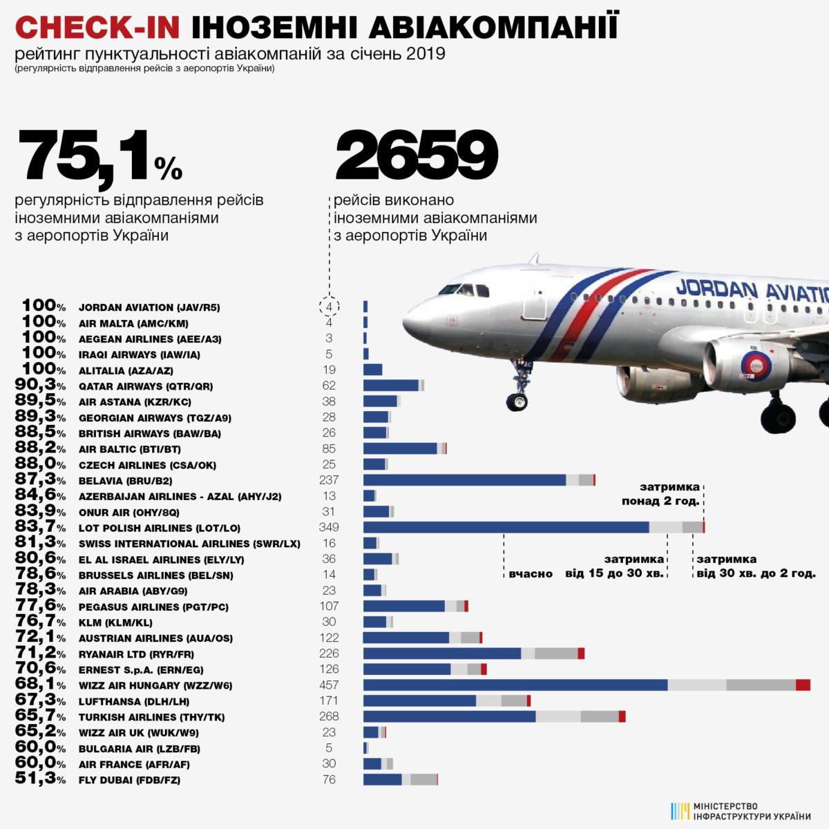 А так выглядит рейтинг пунктуальности иностранных авиакомпаний