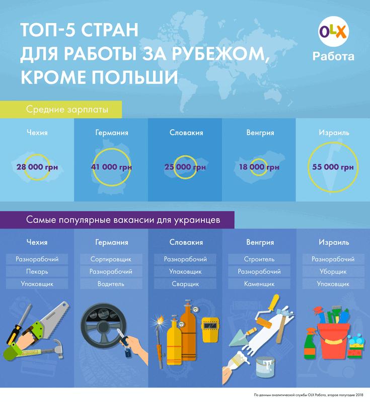 Топ стран, где востребованы рабочие из Украины