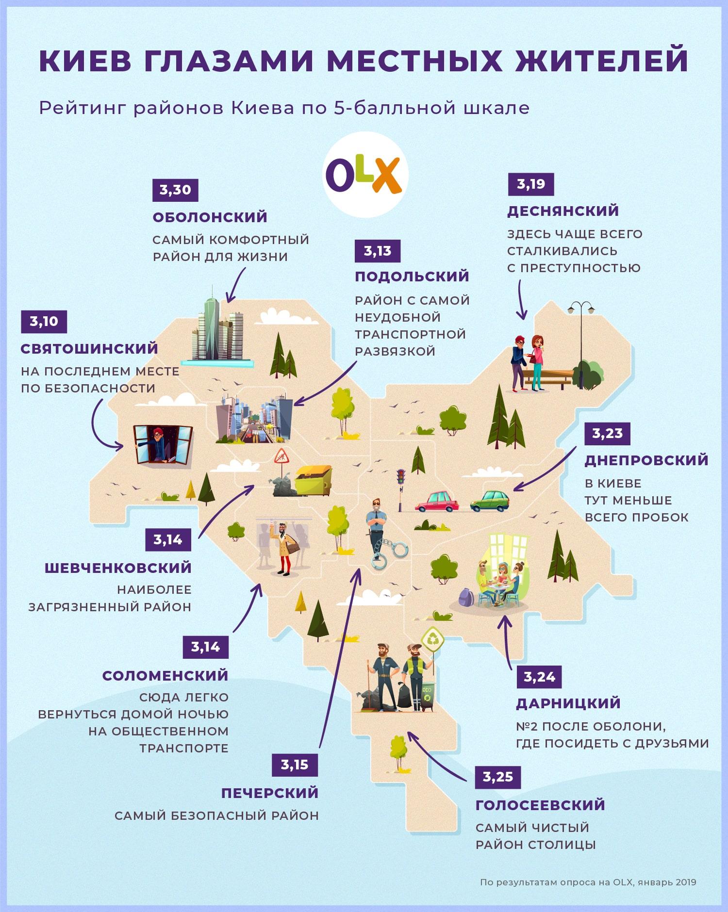 Киев глазами местных жителей глазами OLX