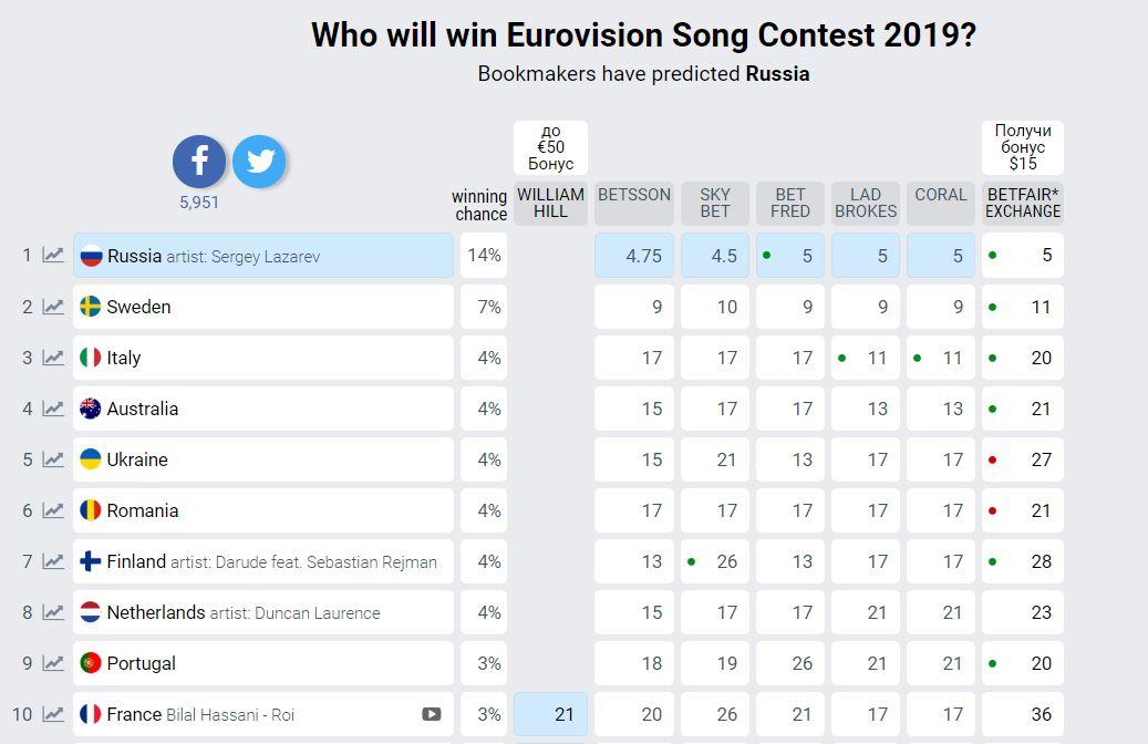 Прогнозы, размещенные на портале eurovisionworld.com