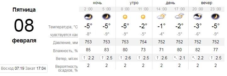 Данные погодного ресурса sinoptik.ua