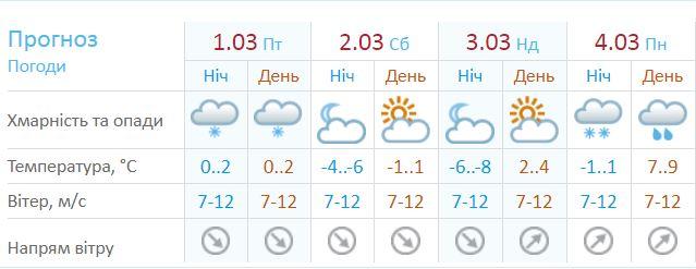 Прогноз погоды на начало марта