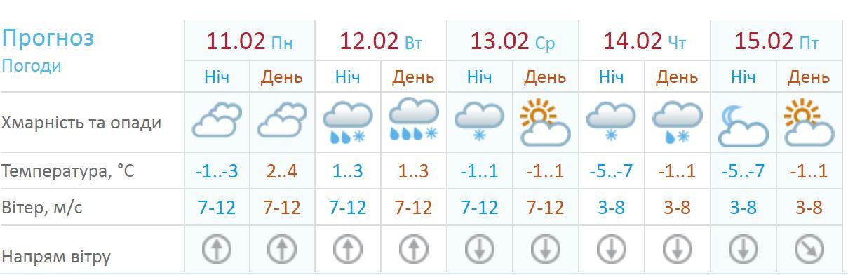 Погода на неделю в Киеве