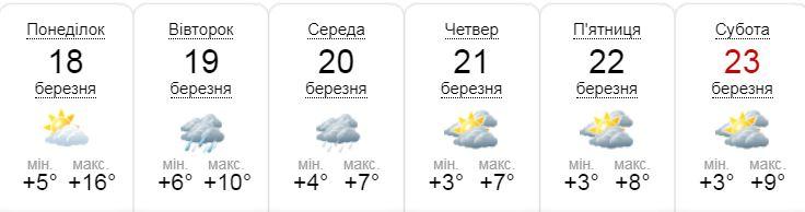 sinoptik.ua рисует пессимистичный прогноз на неделю