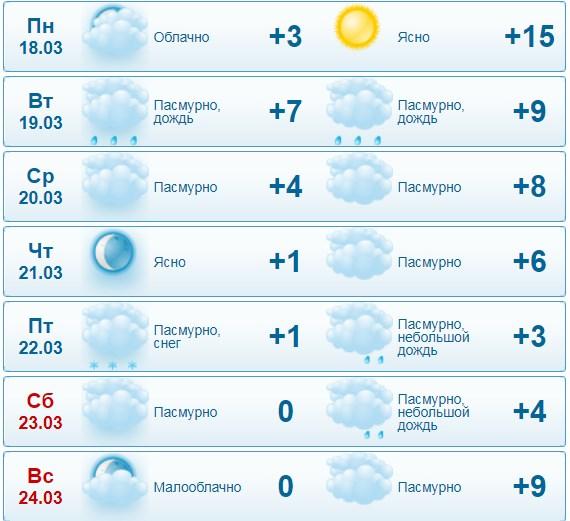 Прогноз погоды за данными сайта gismeteo.ua