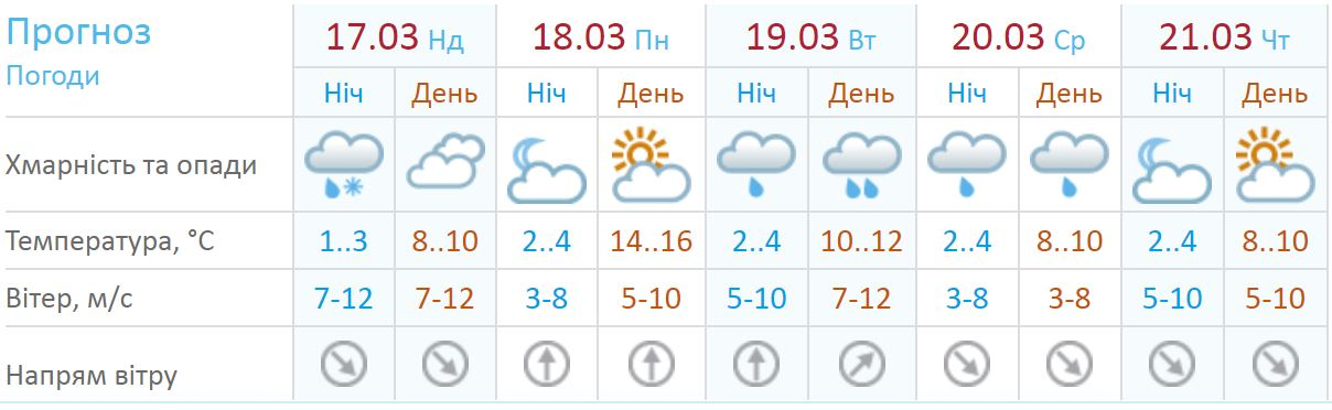 Прогноз погоды в Киеве на следующую неделю