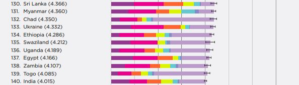 Украина поднялась на несколько ступеней, сравнительно с прошлым годом