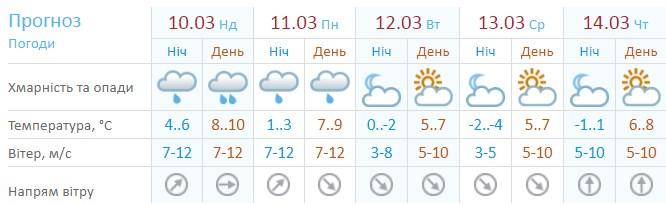 Прогноз погоды по версии Укргидрометцентра
