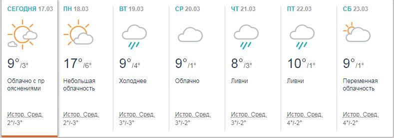 Прогноз погоды в Киеве на следующую неделю по данным accuweather.com