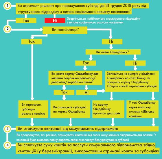 Инструкция по получению монетизированной субсидии
