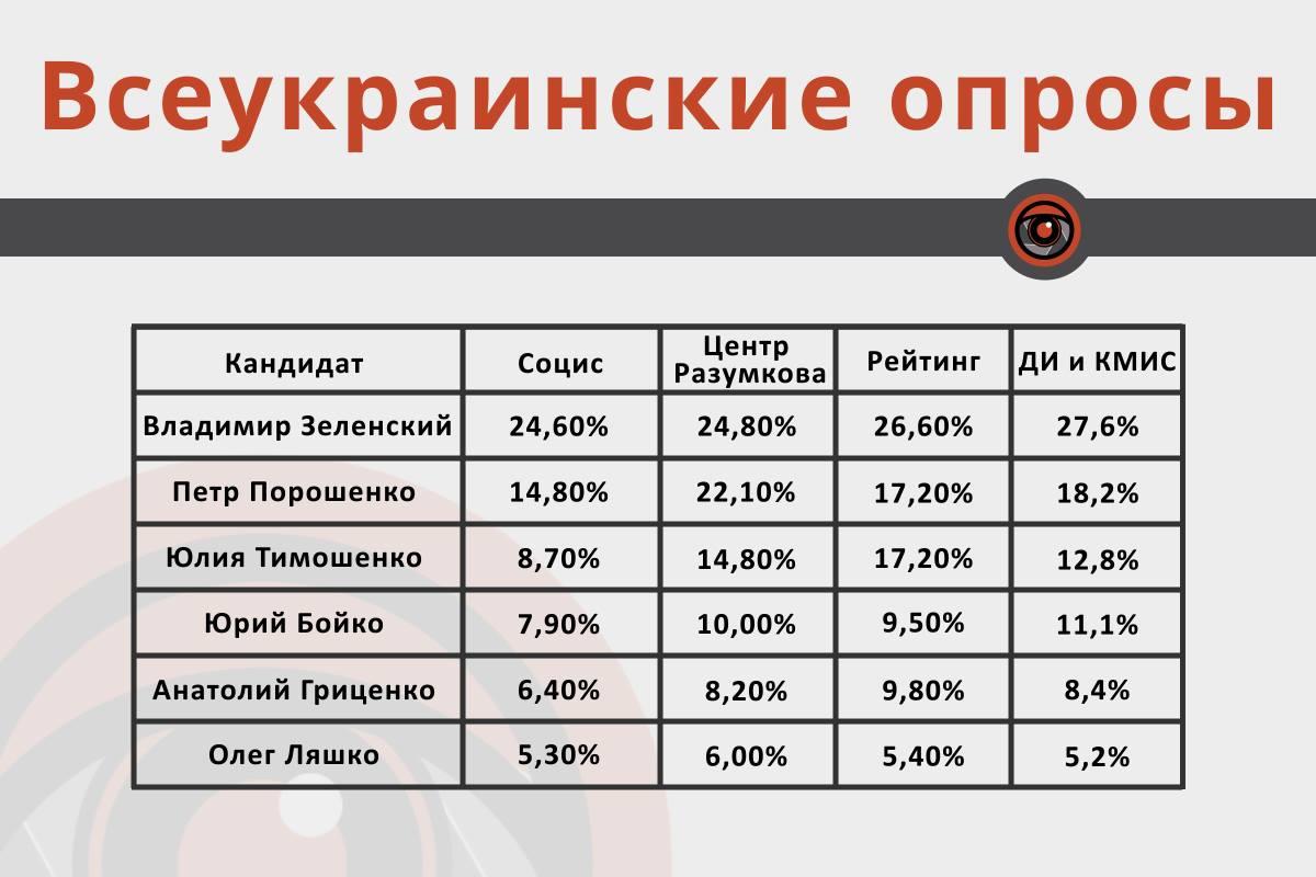 Данные всеукраинских исследований