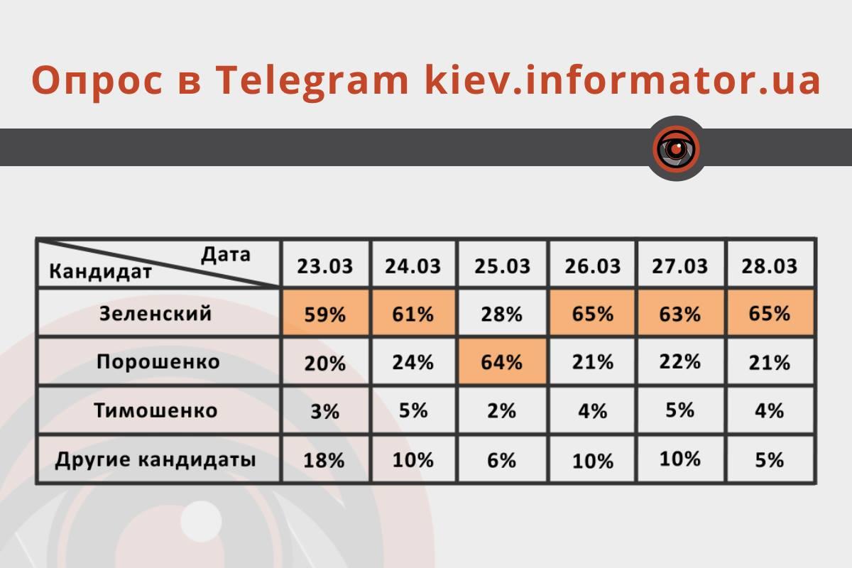 Данные опроса в Telegram