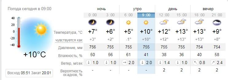 А такой прогноз на субботу рисует сайт sinoptik.ua
