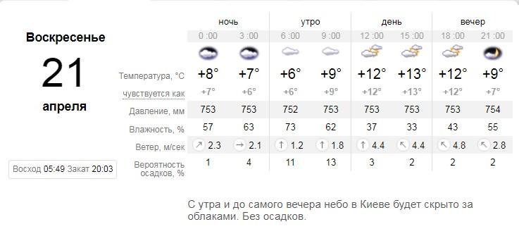 Прогноз погоды на воскресенье от sinoptik.ua