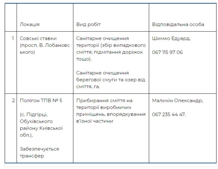 Где пройдут толоки в Голосеевском районе Киева