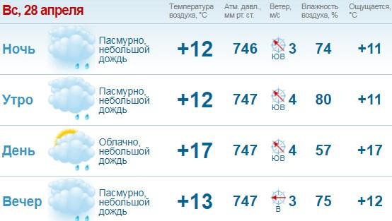 По данным Gismeteo, на Пасху, 28 апреля, практически на всей территории Украины, включая Киев, прогнозируют дожди