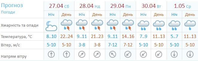 Прогноз погоды на долгие выходные от Укргидрометцентра