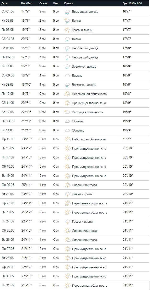 А такая погода на последний месяц весны ожидает нас по версии сайта Accuweather