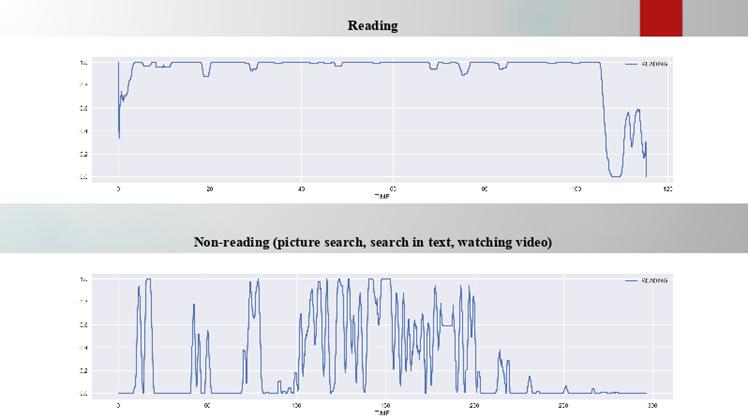 Оценка вероятности чтения по анализу движения глаз технологией STORYLOOK