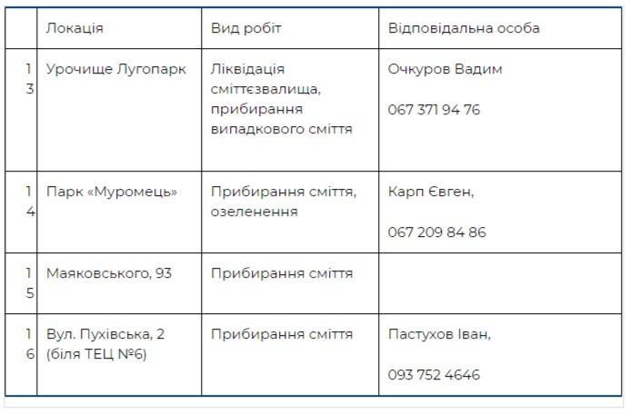 Где пройдут толоки в Деснянском районе Киева