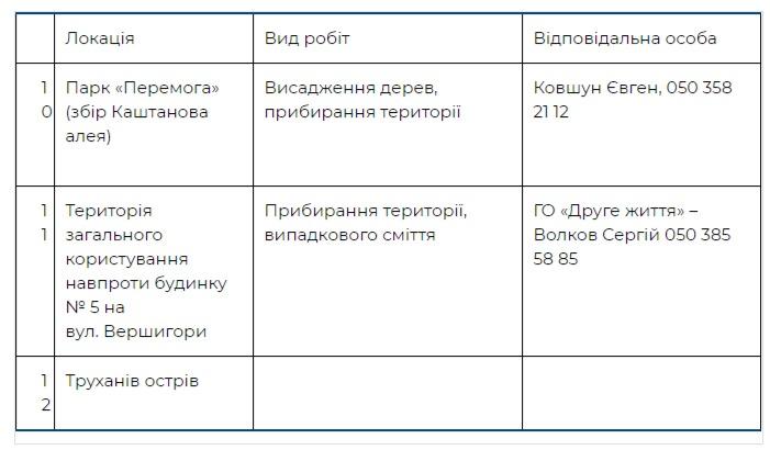 Где пройдут толоки в Днепровском районе Киева