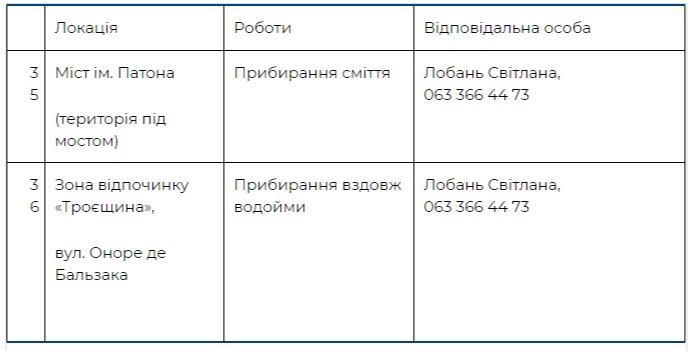 Где пройдут толоки в других локациях Киева