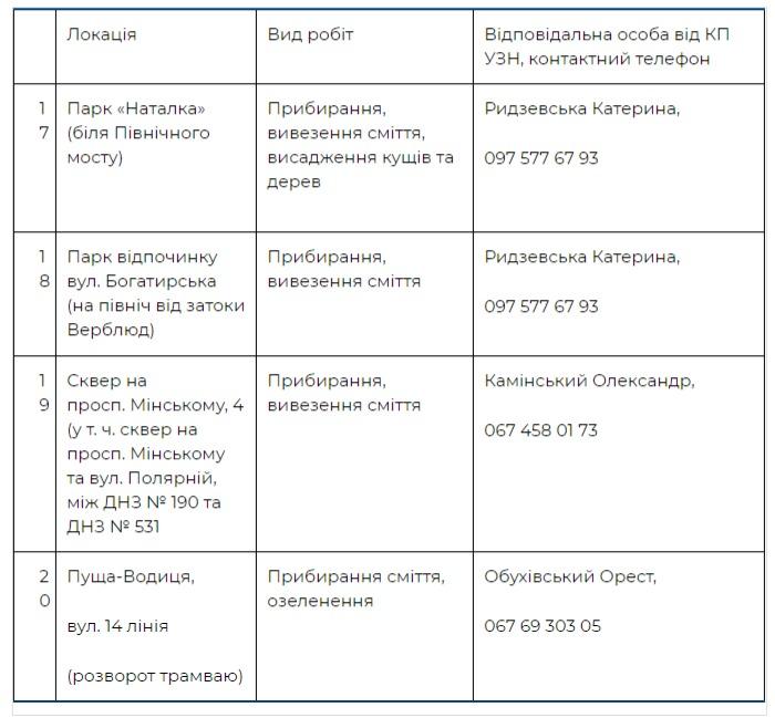 Где пройдут толоки в Оболонском районе Киева