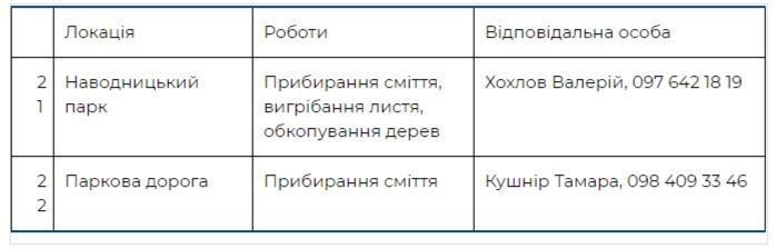Где пройдут толоки в Печерском районе Киева