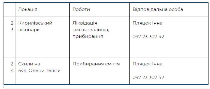 Где пройдут толоки в Подольском районе Киева