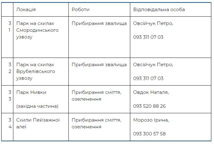 Где пройдут толоки в Шевченковском районе Киева