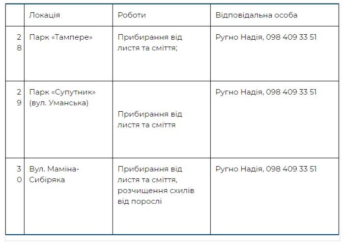 Где пройдут толоки в Соломенском районе Киева