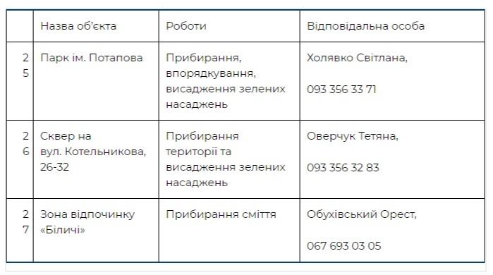 Где пройдут толоки в Свяиошинском районе Киева