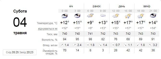 Прогноз погоды на 4 мая от сайта sinoptik.ua