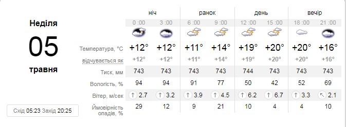 Прогноз погоды на 5 мая от сайта sinoptik.ua