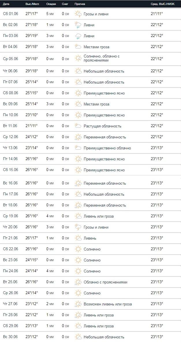 Прогноз погоды на июнь 2019 года от сайта Accuweather
