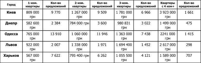 Общее число предложений квартир на рынке Украины. Показана только первая пятерка