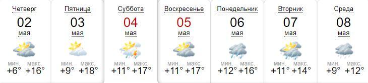 Прогноз от sinoptik.ua