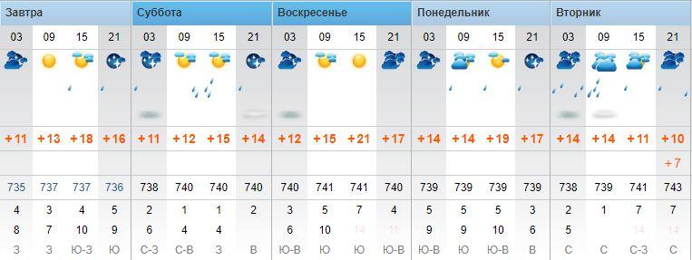 Прогноз по данным rp5.ua