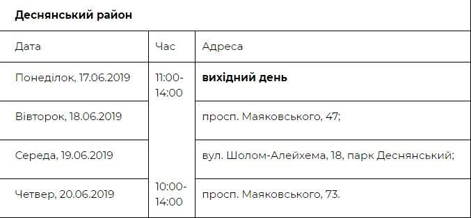 Адреса и график работы медицинских палаток в Деснянском районе