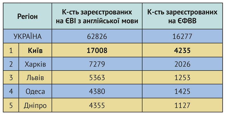 Наибольшее количество абитуриентов, поступающих на магистратуру, зарегистрировались в Киеве