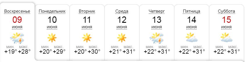 Версия погоды от сайта sinoptik.ua