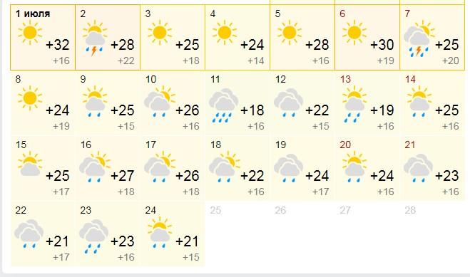Дождливый прогноз на июль от Gismeteo