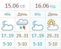 Прогноз на выходные от Укргидрометцентра