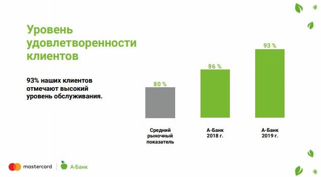 Среди клиентов А-Банка 93% довольны уровнем обслуживания