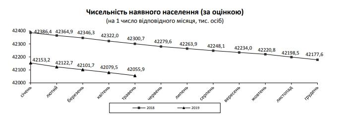 """Динамика """"роста"""" населения Украины не может не пугать"""
