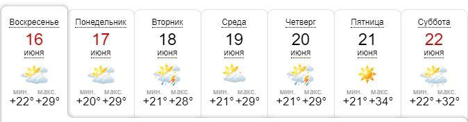 Прогноз погоды в Киеве по данным сайта Синоптик