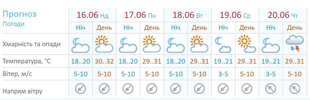 Прогноз погоды в Киеве по данным сайта Укргидрометцентр
