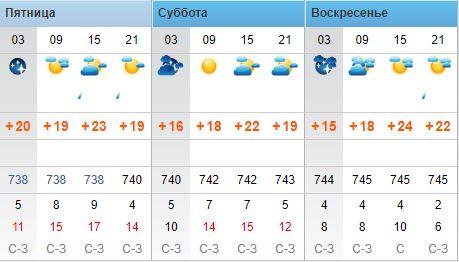 Данные rp5.ua