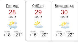 Данные sinoptik.ua