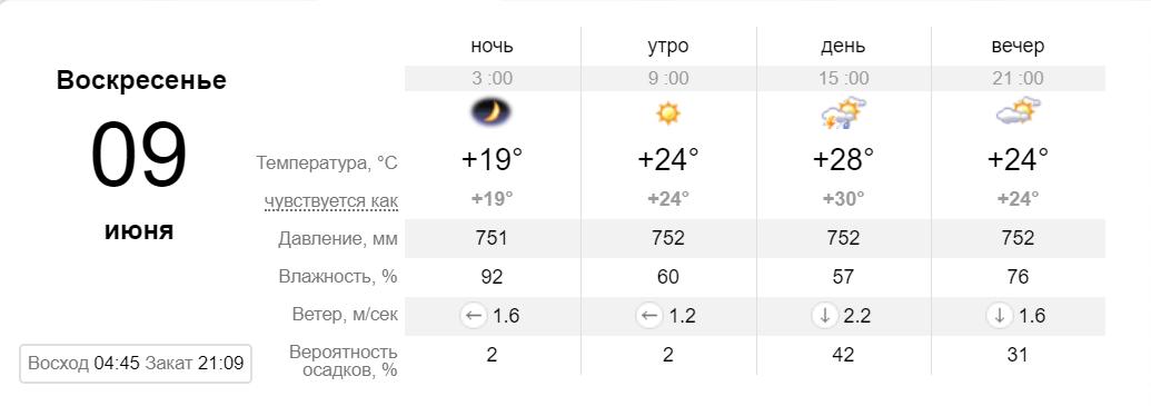 Прогноз погоды на воскресенье, 9 июня